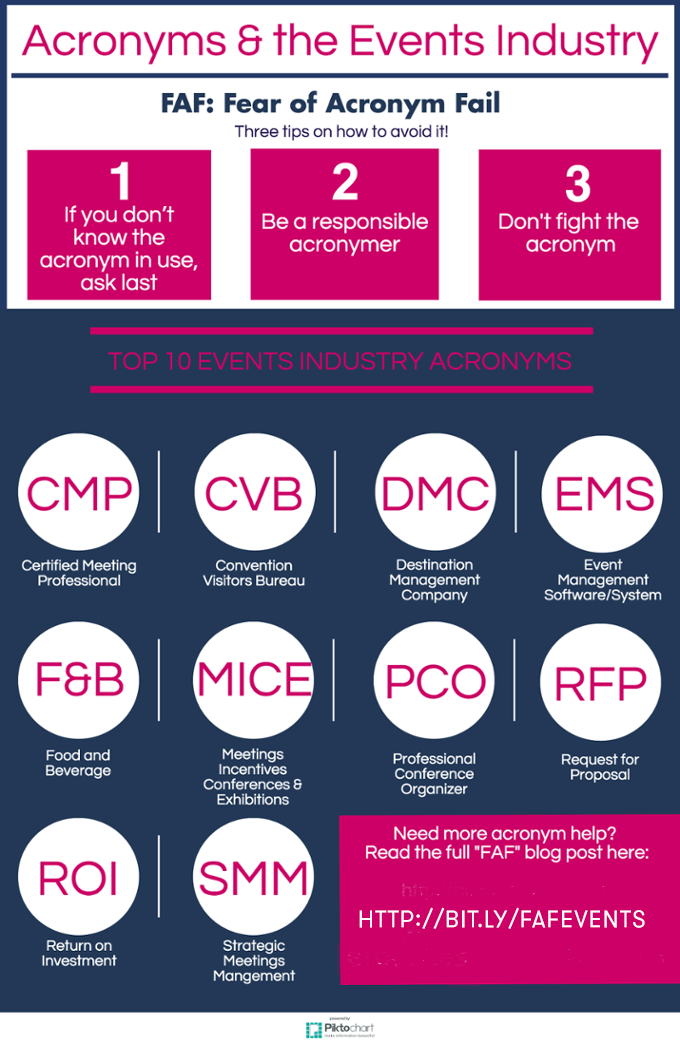Top 10 Events Industry Acronyms Infographic