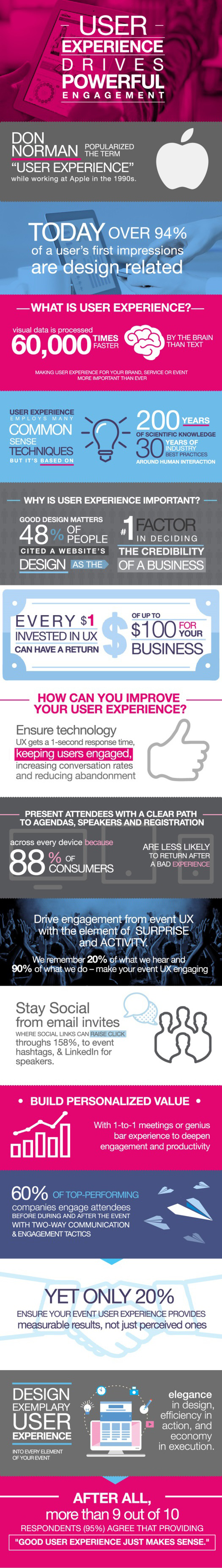 User Experience Drives Powerful Engagement Infographic